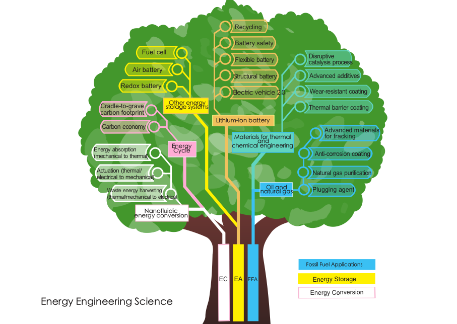 "alt=""Energy Engineering Science tree map"""