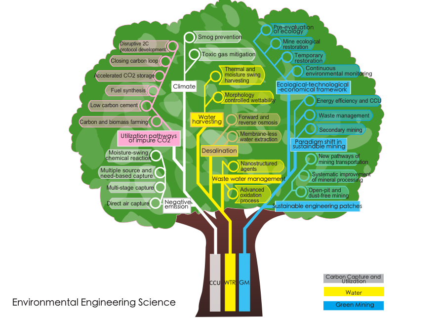 "alt=""Environmental Engineering Science tree map"""