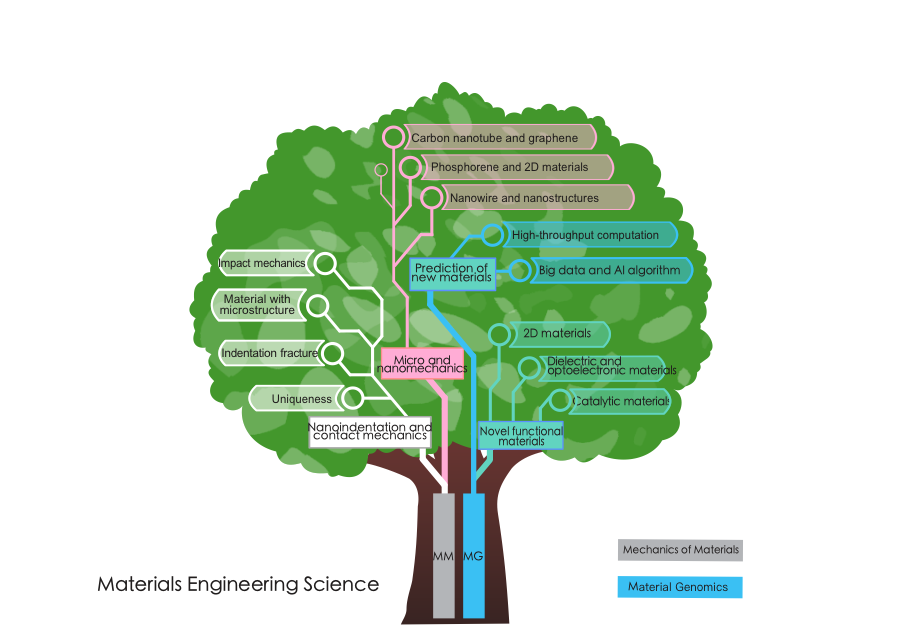 "alt=""Materials Engineering Science tree map"""